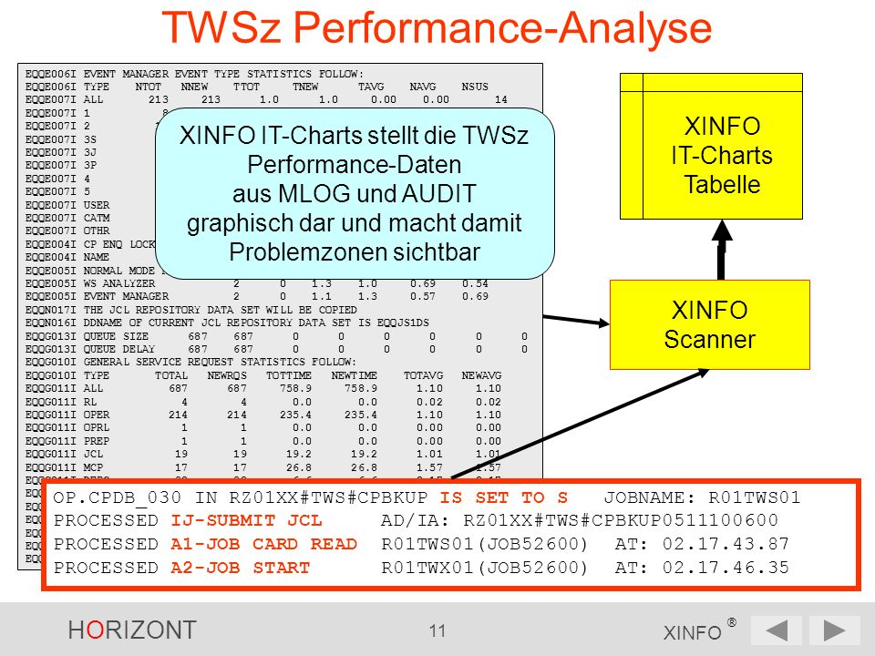 HORIZONT 11 XINFO ® TWSz Performance-Analyse EQQE006I EVENT MANAGER EVENT TYPE STATISTICS FOLLOW: EQQE006I TYPE NTOT NNEW TTOT TNEW TAVG NAVG NSUS EQQE007I ALL 213 213 1.0 1.0 0.00 0.00 14 EQQE007I 1 8 8 0.1 0.1 0.02 0.02 0 EQQE007I 2 15 15 0.0 0.0 0.00 0.00 0 EQQE007I 3S 8 8 0.0 0.0 0.00 0.00 0 EQQE007I 3J 45 45 0.2 0.2 0.00 0.00 4 EQQE007I 3P 48 48 0.3 0.3 0.00 0.00 4 EQQE007I 4 0 0 0.0 0.0 0.00 0.00 0 EQQE007I 5 39 39 0.0 0.0 0.00 0.00 6 EQQE007I USER 0 0 0.0 0.0 0.00 0.00 0 EQQE007I CATM 0 0 0.0 0.0 0.00 0.00 0 EQQE007I OTHR 43 43 0.1 0.1 0.00 0.00 0 EQQE004I CP ENQ LOCK STATISTICS SINCE PREVIOUS MESSAGE FOLLOW: EQQE004I NAME NEXCL NSHRD THELD TWAIT AHELD AWAIT EQQE005I NORMAL MODE MGR 1 0 0.0 0.1 0.00 0.11 EQQE005I WS ANALYZER 2 0 1.3 1.0 0.69 0.54 EQQE005I EVENT MANAGER 2 0 1.1 1.3 0.57 0.69 EQQN017I THE JCL REPOSITORY DATA SET WILL BE COPIED EQQN016I DDNAME OF CURRENT JCL REPOSITORY DATA SET IS EQQJS1DS EQQG013I QUEUE SIZE 687 687 0 0 0 0 0 0 EQQG013I QUEUE DELAY 687 687 0 0 0 0 0 0 EQQG010I GENERAL SERVICE REQUEST STATISTICS FOLLOW: EQQG010I TYPE TOTAL NEWRQS TOTTIME NEWTIME TOTAVG NEWAVG EQQG011I ALL 687 687 758.9 758.9 1.10 1.10 EQQG011I RL 4 4 0.0 0.0 0.02 0.02 EQQG011I OPER 214 214 235.4 235.4 1.10 1.10 EQQG011I OPRL 1 1 0.0 0.0 0.00 0.00 EQQG011I PREP 1 1 0.0 0.0 0.00 0.00 EQQG011I JCL 19 19 19.2 19.2 1.01 1.01 EQQG011I MCP 17 17 26.8 26.8 1.57 1.57 EQQG011I DEPC 38 38 6.6 6.6 0.17 0.17 EQQG011I R3P 11 11 0.0 0.0 0.00 0.00 EQQG011I C3C 86 86 188.1 188.1 2.18 2.18 EQQG011I AD 13 13 0.1 0.1 0.01 0.01 EQQG011I WS 126 126 76.1 76.1 0.60 0.60 EQQG011I WSRL 1 1 0.0 0.0 0.00 0.00 EQQG011I CP_G 106 106 203.3 203.3 1.91 1.91 OP.CPDB_030 IN RZ01XX#TWS#CPBKUP IS SET TO S JOBNAME: R01TWS01 PROCESSED IJ-SUBMIT JCL AD/IA: RZ01XX#TWS#CPBKUP0511100600 PROCESSED A1-JOB CARD READ R01TWS01(JOB52600) AT: 02.17.43.87 PROCESSED A2-JOB START R01TWX01(JOB52600) AT: 02.17.46.35 XINFO Scanner XINFO IT-Charts Tabelle XINFO IT-Charts stellt die TWSz Performance-Daten aus MLOG und AUDIT graphisch dar und macht damit Problemzonen sichtbar