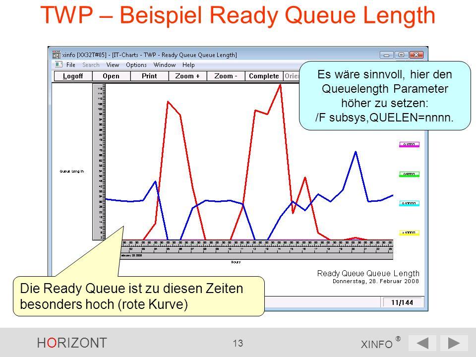 HORIZONT 13 XINFO ® TWP – Beispiel Ready Queue Length Die Ready Queue ist zu diesen Zeiten besonders hoch (rote Kurve) Es wäre sinnvoll, hier den Queuelength Parameter höher zu setzen: /F subsys,QUELEN=nnnn.