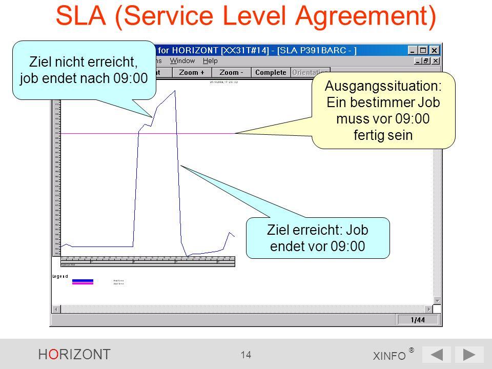 HORIZONT 14 XINFO ® SLA (Service Level Agreement) Ausgangssituation: Ein bestimmer Job muss vor 09:00 fertig sein Ziel erreicht: Job endet vor 09:00 Ziel nicht erreicht, job endet nach 09:00