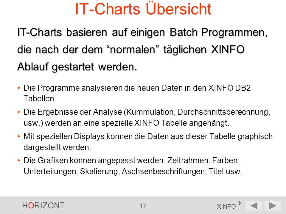 HORIZONT 17 XINFO ® IT-Charts Übersicht Die Programme analysieren die neuen Daten in den XINFO DB2 Tabellen.