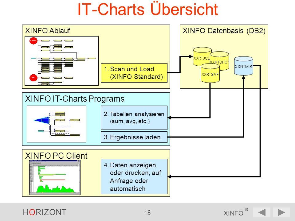 HORIZONT 18 XINFO ® XINFO Ablauf IT-Charts Übersicht XINFO PC Client XINFO Datenbasis (DB2) XINFO IT-Charts Programs XXRTJCL* XXRTOPC* XXRTSMF 1.Scan und Load (XINFO Standard) 2.Tabellen analysieren (sum, avg, etc.) 3.Ergebnisse laden XXRTMIS 4.Daten anzeigen oder drucken, auf Anfrage oder automatisch