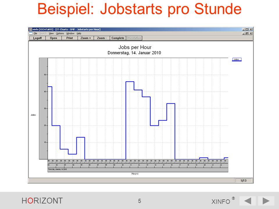 HORIZONT 6 XINFO ® XINFO IT-Charts – Job-Statistik Jobs am Tag, Scheduled, User-Jobs