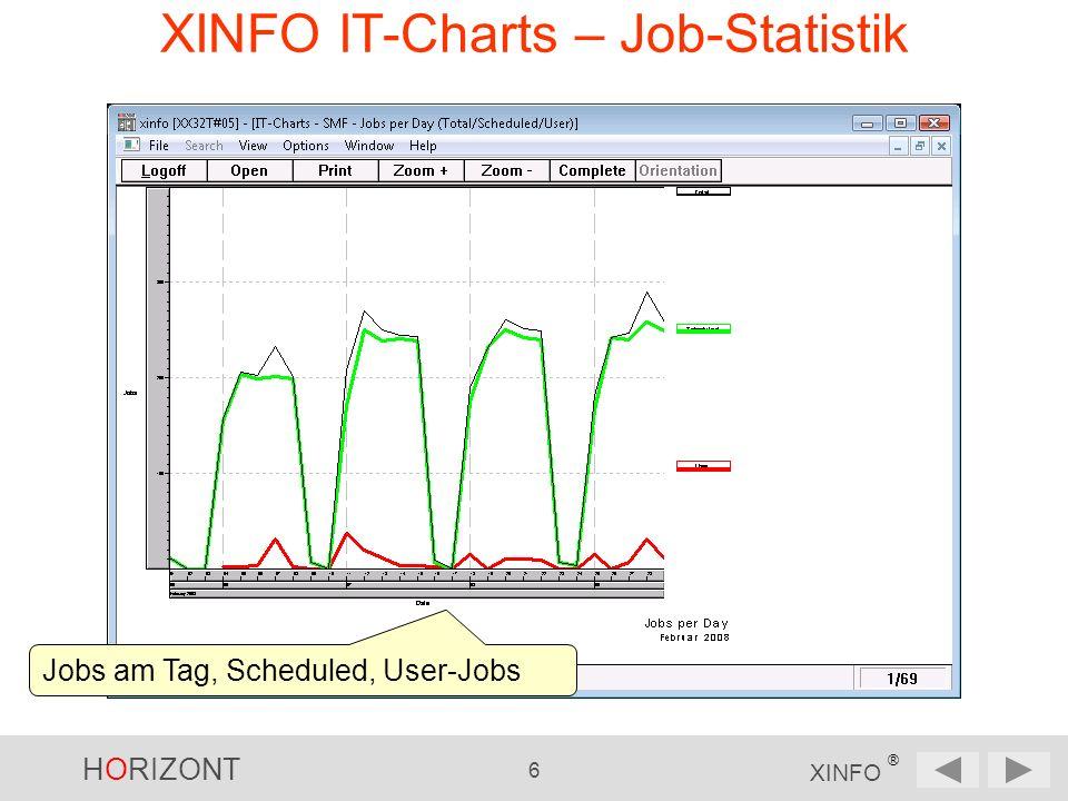 HORIZONT 7 XINFO ® XINFO IT-Charts – SLA Endezeiten von zwei kritischen Applikationen im Vergleich zur vorgegebenen Soll-Ende-Zeit (rot)