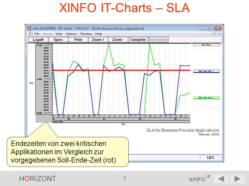 HORIZONT 8 XINFO ® XINFO IT-Charts – Trend-Analyse Anzahl TWSz-Applications aktuell, Vorjahr, Vorvorjahr