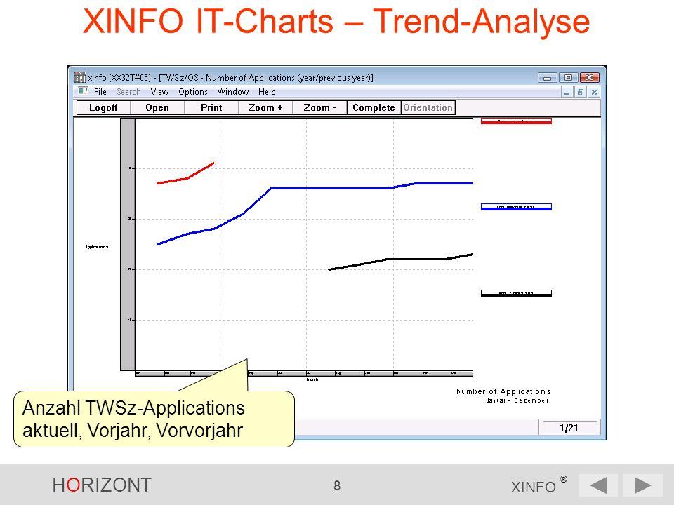 HORIZONT 9 XINFO ® XINFO IT-Charts – Trend-Analyse z/OS Space verfügbar, belegt, frei