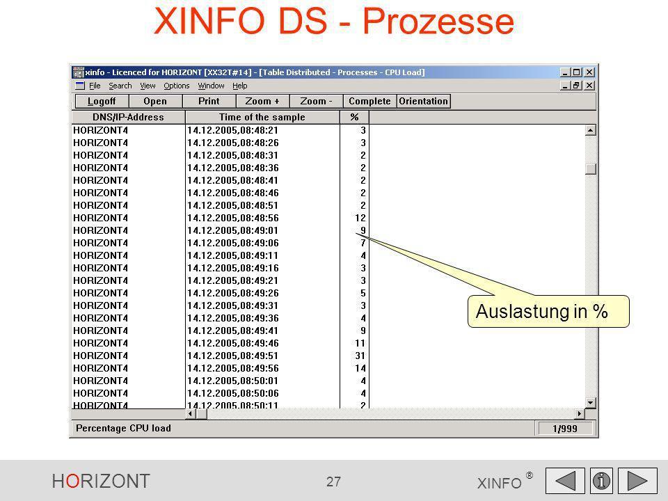 HORIZONT 27 XINFO ® XINFO DS - Prozesse Auslastung in %