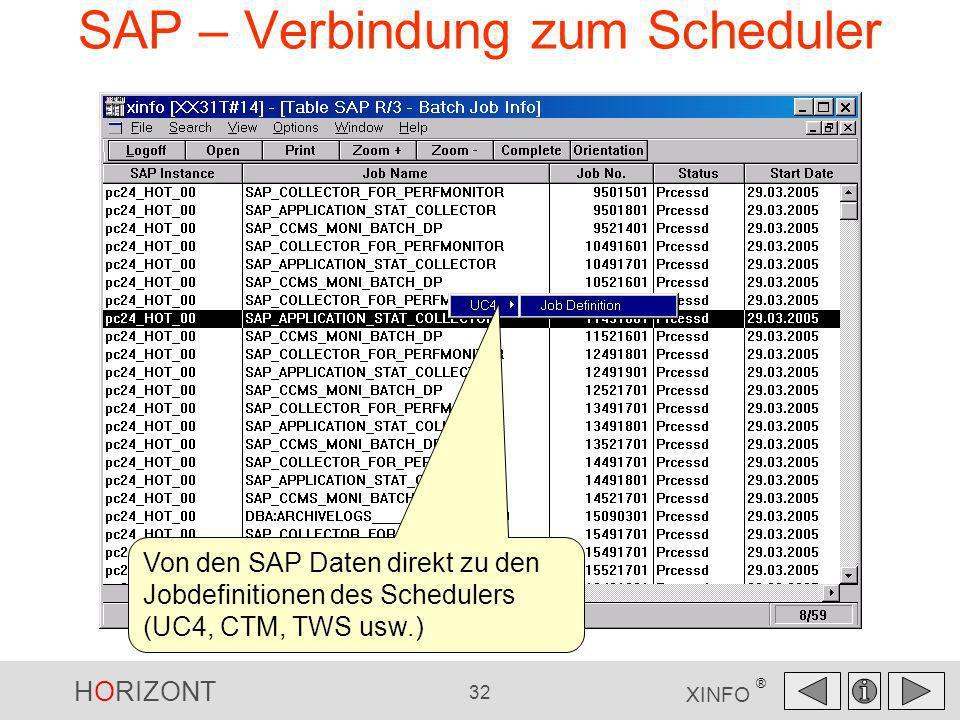HORIZONT 32 XINFO ® SAP – Verbindung zum Scheduler Von den SAP Daten direkt zu den Jobdefinitionen des Schedulers (UC4, CTM, TWS usw.)