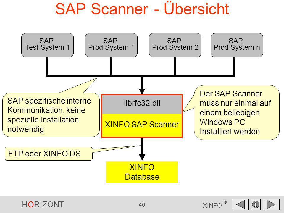 HORIZONT 40 XINFO ® SAP Scanner - Übersicht FTP oder XINFO DS SAP Test System 1 SAP Prod System 1 SAP Prod System 2 SAP Prod System n XINFO SAP Scanne