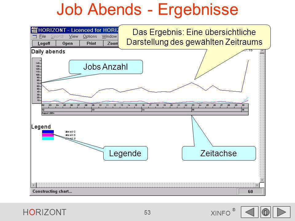 HORIZONT 53 XINFO ® Job Abends - Ergebnisse Das Ergebnis: Eine übersichtliche Darstellung des gewählten Zeitraums Jobs Anzahl Zeitachse Legende