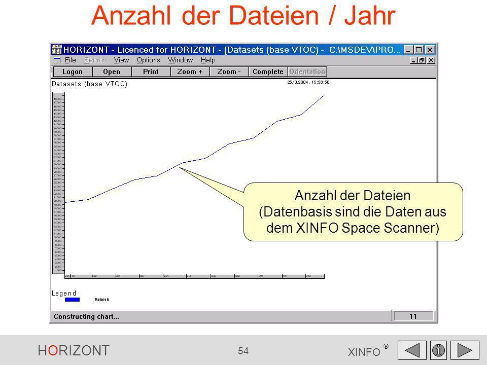 HORIZONT 54 XINFO ® Anzahl der Dateien / Jahr Anzahl der Dateien (Datenbasis sind die Daten aus dem XINFO Space Scanner)