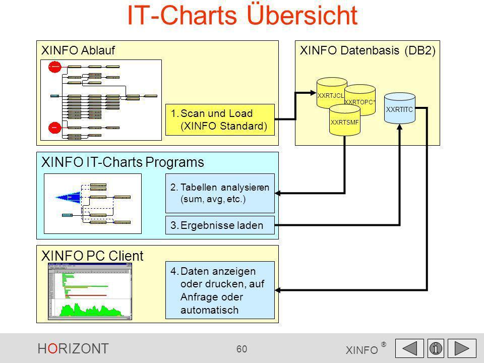 HORIZONT 60 XINFO ® XINFO Ablauf IT-Charts Übersicht XINFO PC Client XINFO Datenbasis (DB2) XINFO IT-Charts Programs XXRTJCL* XXRTOPC* XXRTSMF 1.Scan