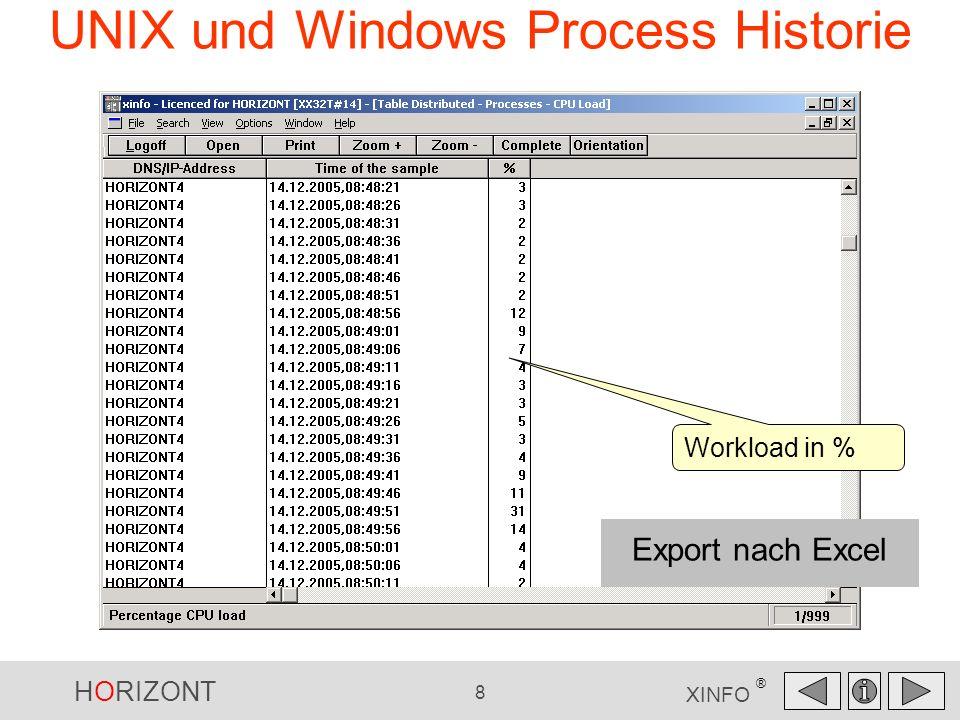 HORIZONT 8 XINFO ® UNIX und Windows Process Historie Workload in % Export nach Excel