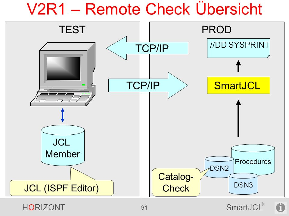 HORIZONT 91 SmartJCL ® PRODTEST V2R1 – Remote Check Übersicht //DD SYSPRINT SmartJCL Procedures DSN2 DSN3 Catalog- Check TCP/IP JCL Member JCL (ISPF E