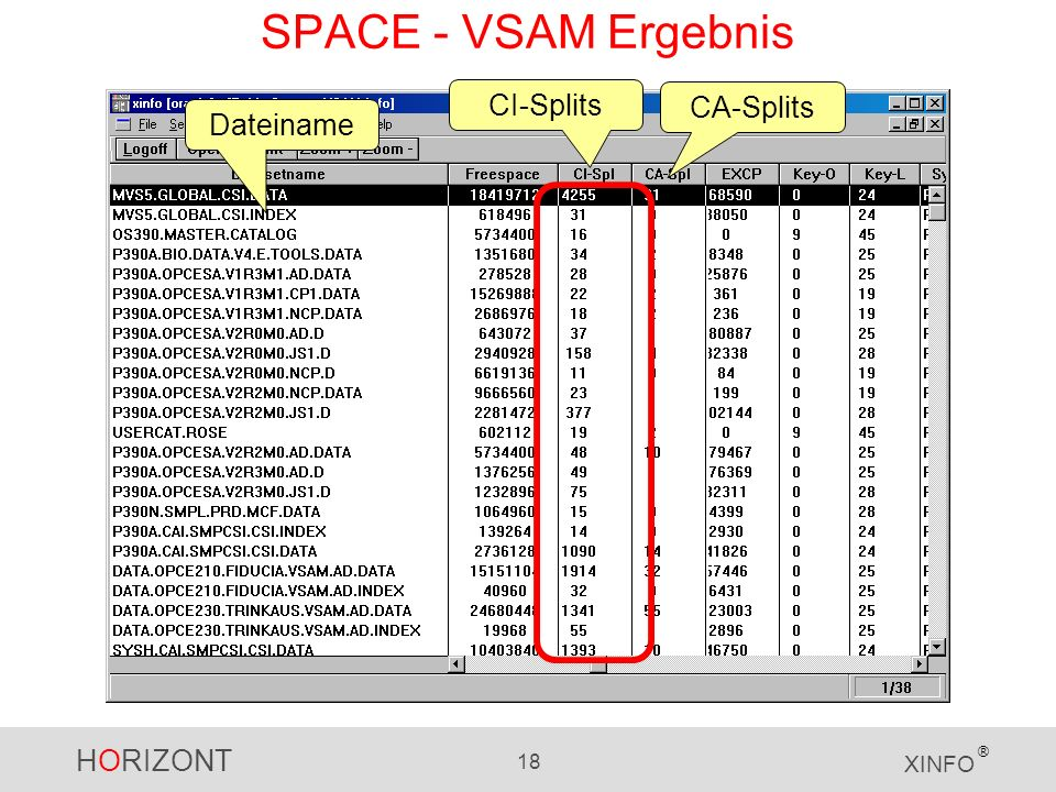 HORIZONT 18 XINFO ® Dateiname CI-Splits CA-Splits SPACE - VSAM Ergebnis