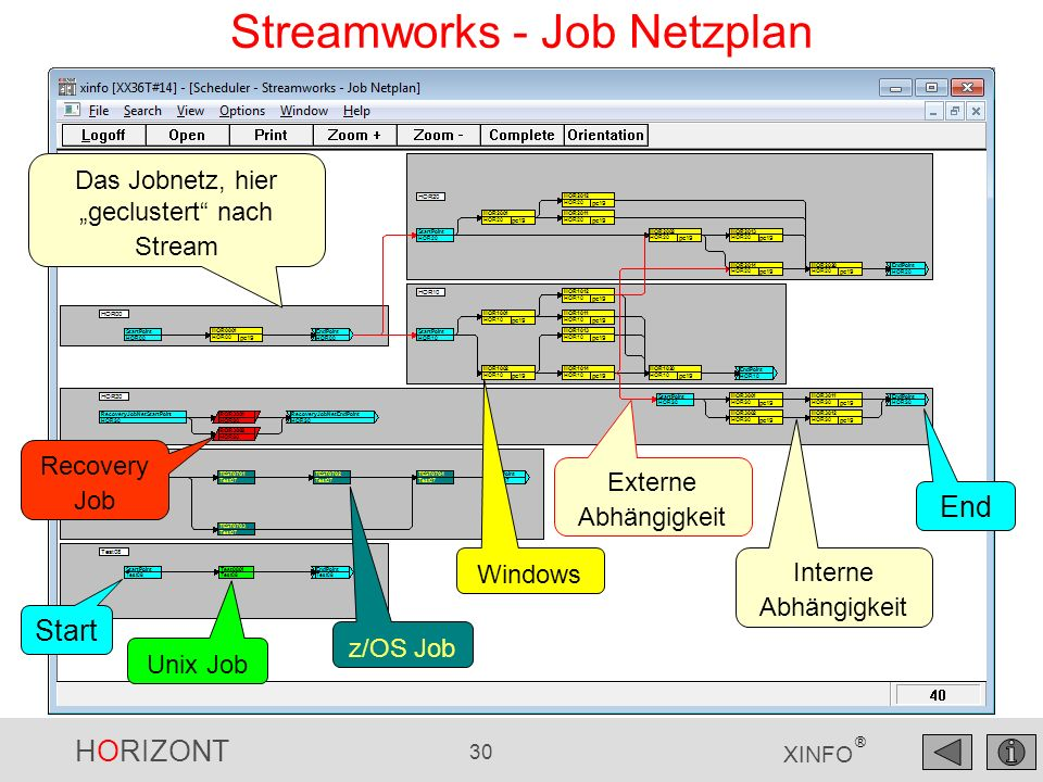 HORIZONT 30 XINFO ® Streamworks - Job Netzplan Das Jobnetz, hier geclustert nach Stream Unix Job Start End z/OS Job Windows Externe Abhängigkeit Inter