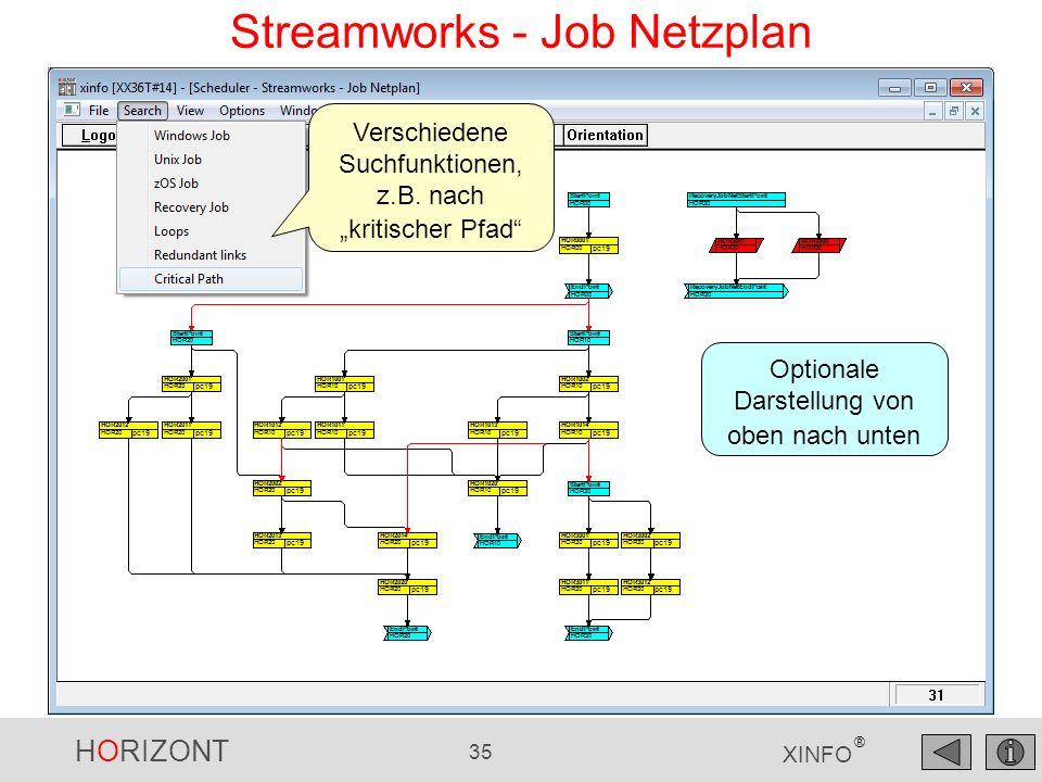 HORIZONT 35 XINFO ® Streamworks - Job Netzplan Verschiedene Suchfunktionen, z.B. nach kritischer Pfad Optionale Darstellung von oben nach unten