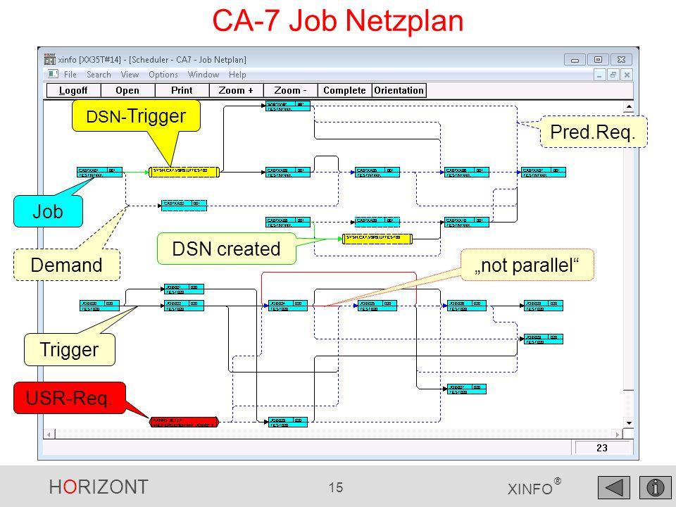 HORIZONT 15 XINFO ® CA-7 Job Netzplan Trigger Job DSN- Trigger USR-Req. Pred.Req. not parallel Demand DSN created