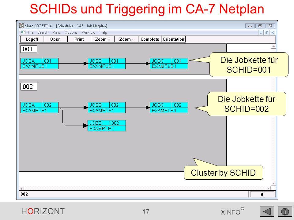 HORIZONT 17 XINFO ® SCHIDs und Triggering im CA-7 Netplan Die Jobkette für SCHID=001 Die Jobkette für SCHID=002 Cluster by SCHID