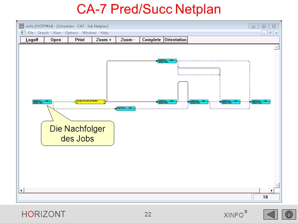 HORIZONT 22 XINFO ® CA-7 Pred/Succ Netplan Die Nachfolger des Jobs