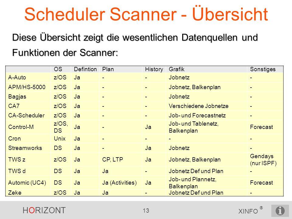 HORIZONT 13 XINFO ® Scheduler Scanner - Übersicht Diese Übersicht zeigt die wesentlichen Datenquellen und Funktionen der Scanner: OSDefintionPlanHisto