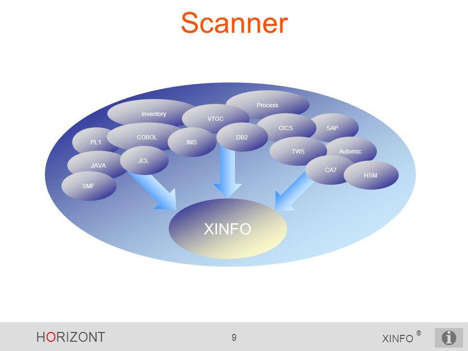HORIZONT 9 XINFO ® Scanner SAP Process Inventory PL1 JAVA COBOL VTOC CICS Automic SMF JCL IMS DB2 TWS CA7 XINFO HSM