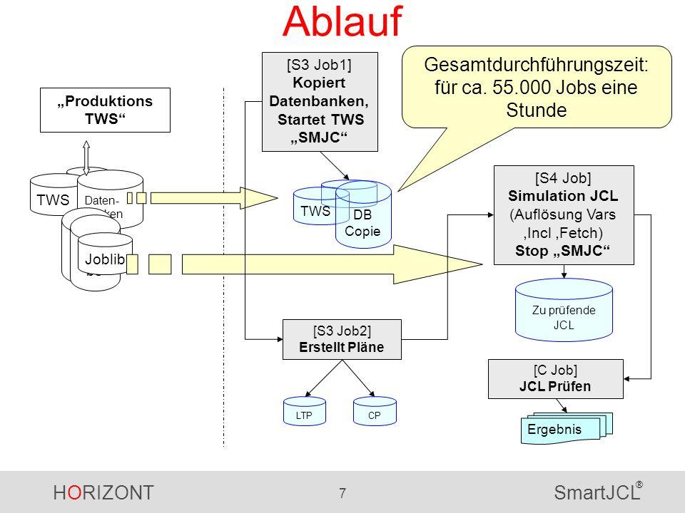HORIZONT 7 SmartJCL ® Ablauf Produktions TWS Daten- banken TWS DB Copie LTPCP [S3 Job1] Kopiert Datenbanken, Startet TWS SMJC [S3 Job2] Erstellt Pläne Jobli bs Joblib [S4 Job] Simulation JCL (Auflösung Vars,Incl,Fetch) Stop SMJC Zu prüfende JCL [C Job] JCL Prüfen Ergebnis Gesamtdurchführungszeit: für ca.