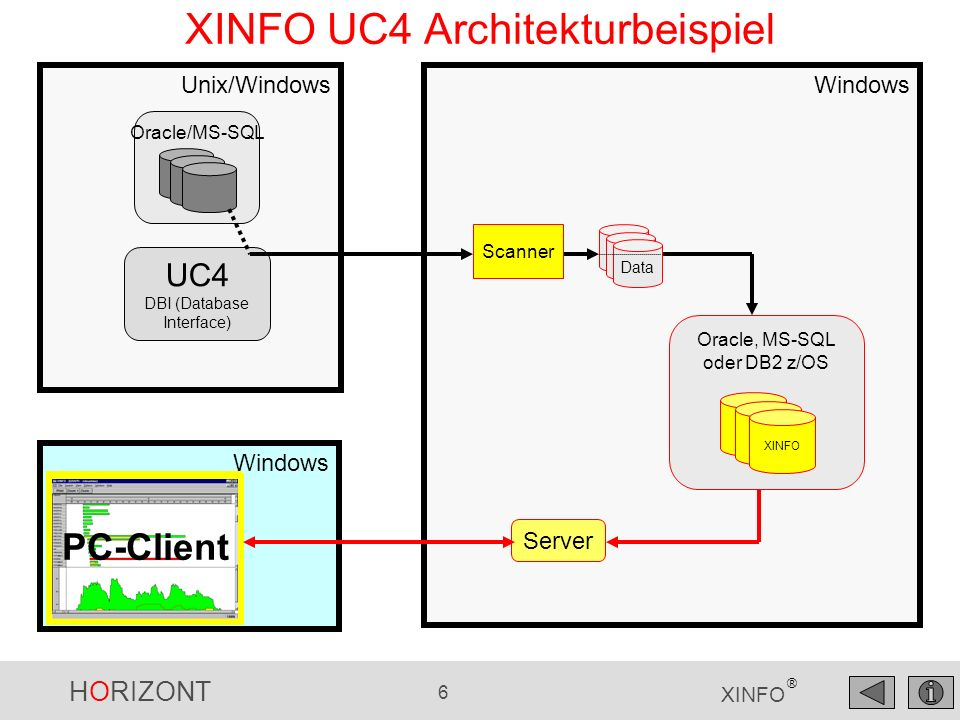 HORIZONT 6 XINFO ® Unix/WindowsWindows XINFO UC4 Architekturbeispiel Oracle, MS-SQL oder DB2 z/OS XINFO UC4 DBI (Database Interface) Windows PC-Client Oracle/MS-SQL Server Scanner Data