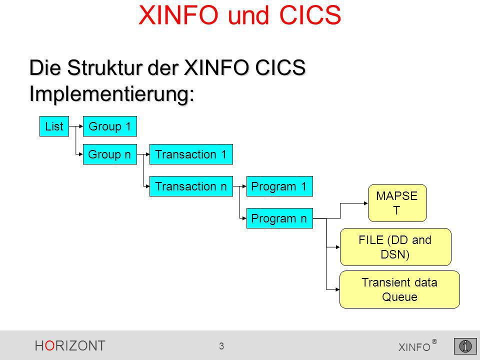 HORIZONT 3 XINFO ® XINFO und CICS ListGroup 1 Group nTransaction 1 Transaction nProgram 1 Program n MAPSE T FILE (DD and DSN) Transient data Queue Die Struktur der XINFO CICS Implementierung: