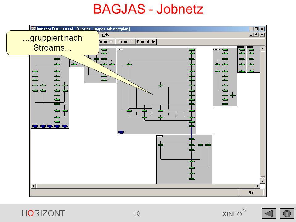 HORIZONT 10 XINFO ® BAGJAS - Jobnetz...gruppiert nach Streams...
