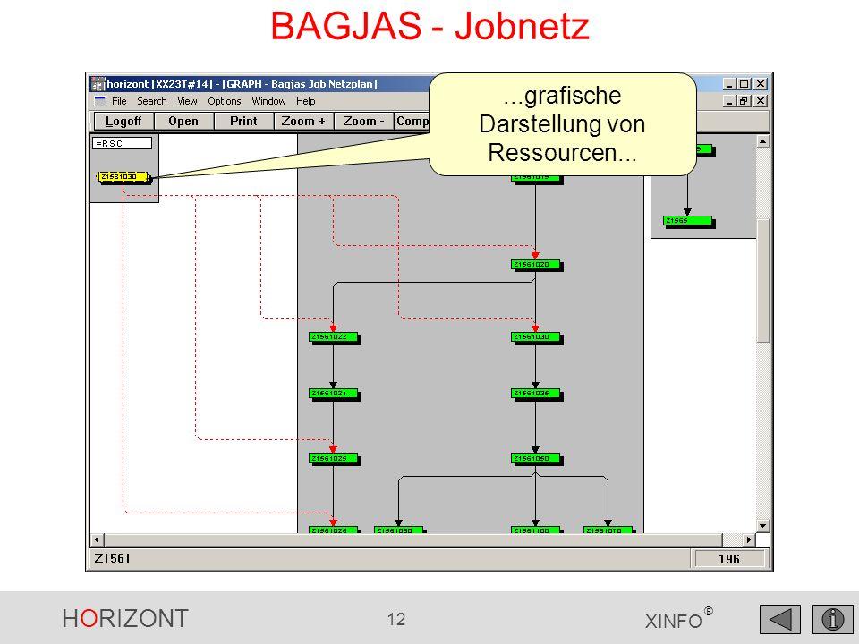 HORIZONT 12 XINFO ® BAGJAS - Jobnetz...grafische Darstellung von Ressourcen...