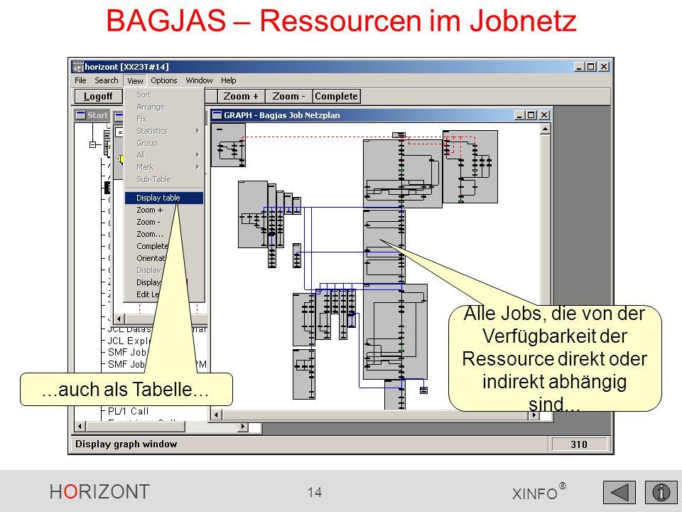 HORIZONT 14 XINFO ® BAGJAS – Ressourcen im Jobnetz Alle Jobs, die von der Verfügbarkeit der Ressource direkt oder indirekt abhängig sind......auch als Tabelle...