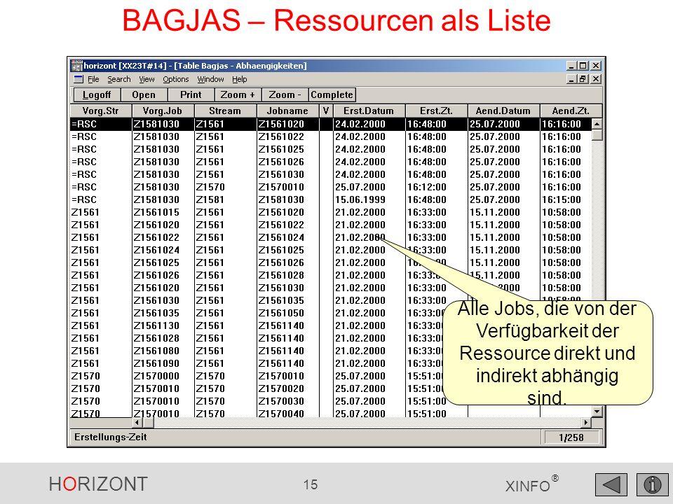 HORIZONT 15 XINFO ® BAGJAS – Ressourcen als Liste Alle Jobs, die von der Verfügbarkeit der Ressource direkt und indirekt abhängig sind.