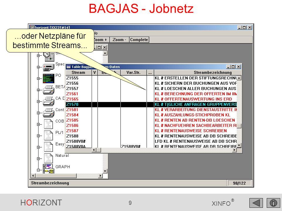 HORIZONT 9 XINFO ® BAGJAS - Jobnetz...oder Netzpläne für bestimmte Streams...