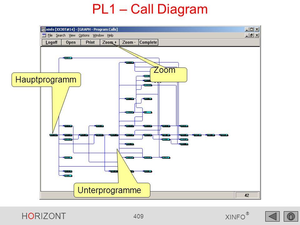HORIZONT 409 XINFO ® PL1 – Call Diagram Hauptprogramm Unterprogramme Zoom …