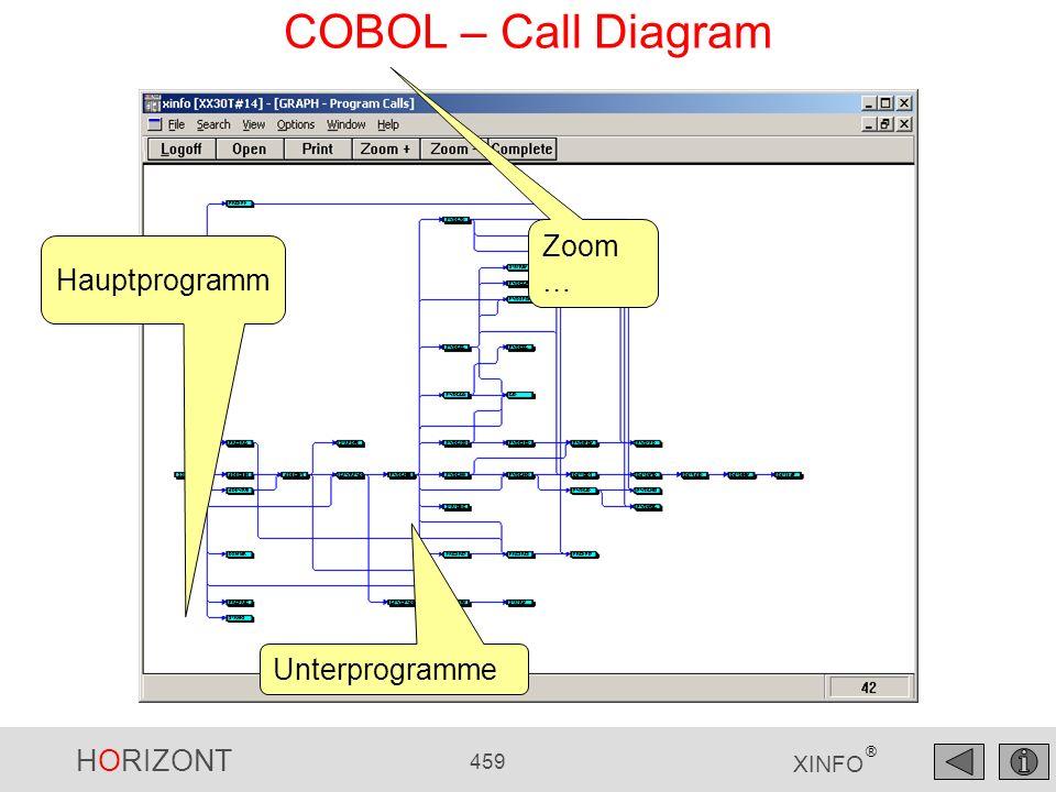HORIZONT 459 XINFO ® COBOL – Call Diagram Hauptprogramm Unterprogramme Zoom …