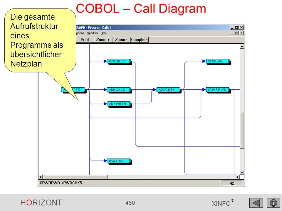 HORIZONT 460 XINFO ® COBOL – Call Diagram Die gesamte Aufrufstruktur eines Programms als übersichtlicher Netzplan