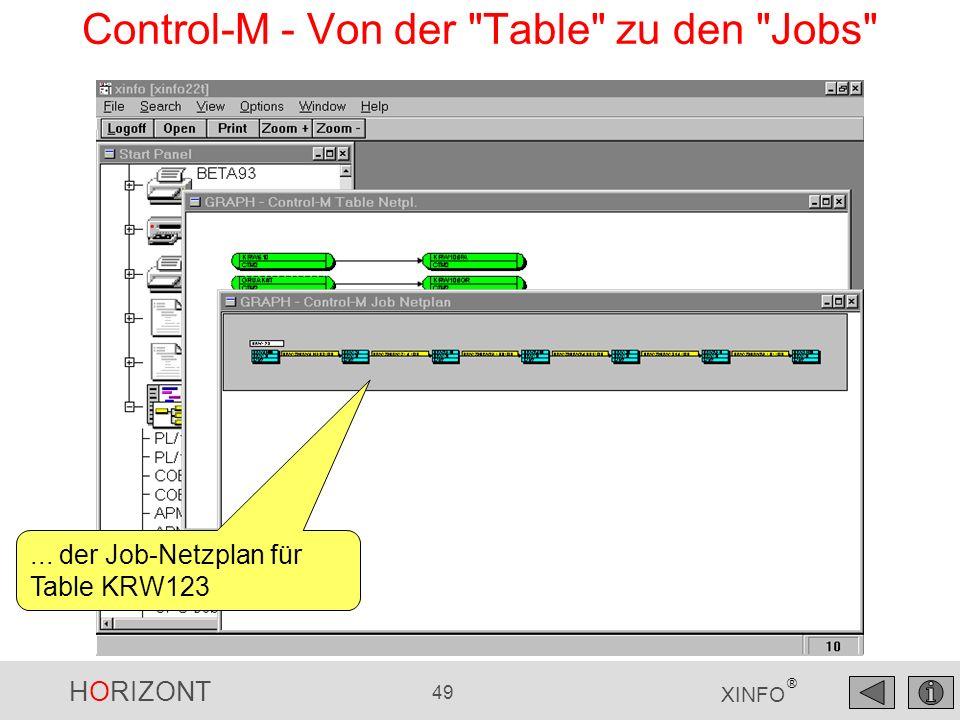 HORIZONT 49 XINFO ® Control-M - Von der