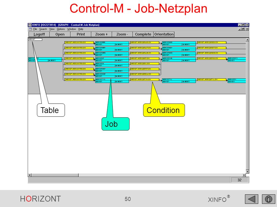 HORIZONT 50 XINFO ® Control-M - Job-Netzplan Table Job Condition