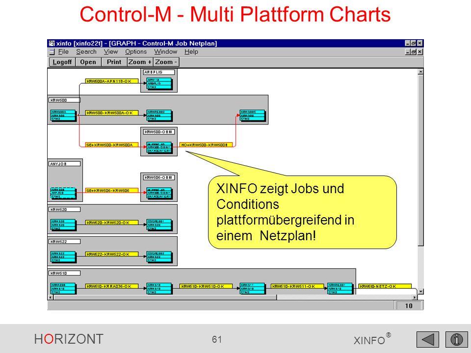 HORIZONT 61 XINFO ® Control-M - Multi Plattform Charts XINFO zeigt Jobs und Conditions plattformübergreifend in einem Netzplan!