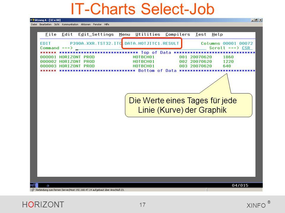 HORIZONT 17 XINFO ® IT-Charts Select-Job Die Werte eines Tages für jede Linie (Kurve) der Graphik