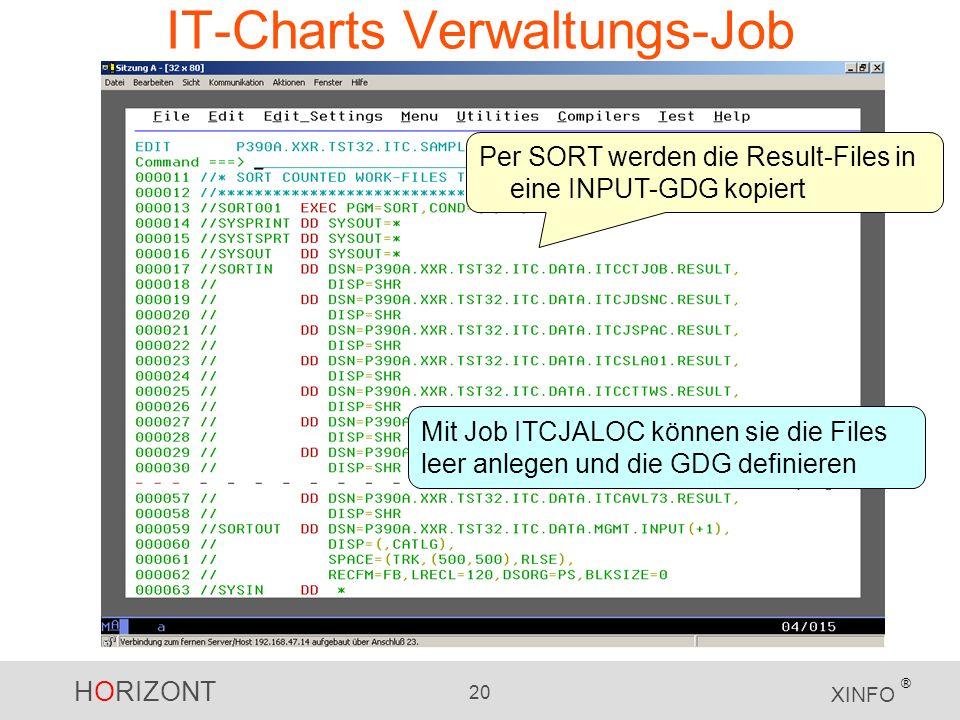 HORIZONT 20 XINFO ® IT-Charts Verwaltungs-Job Per SORT werden die Result-Files in eine INPUT-GDG kopiert Mit Job ITCJALOC können sie die Files leer anlegen und die GDG definieren