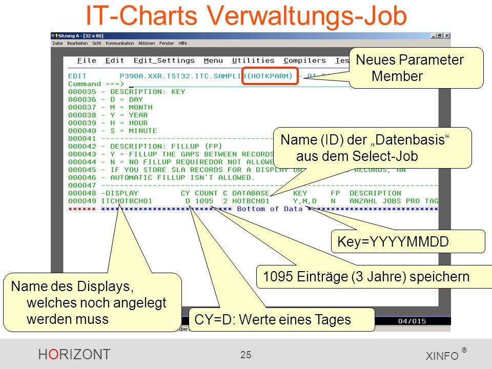 HORIZONT 25 XINFO ® IT-Charts Verwaltungs-Job Name des Displays, welches noch angelegt werden muss CY=D: Werte eines Tages 1095 Einträge (3 Jahre) speichern Name (ID) der Datenbasis aus dem Select-Job Key=YYYYMMDD Neues Parameter Member