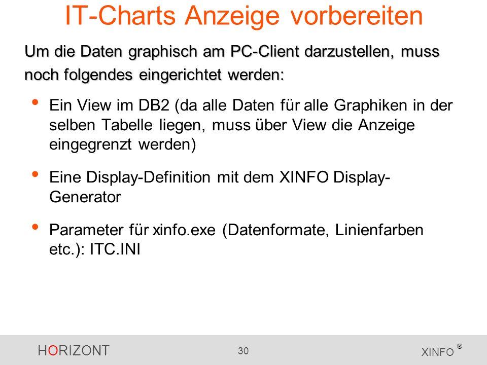 HORIZONT 30 XINFO ® IT-Charts Anzeige vorbereiten Ein View im DB2 (da alle Daten für alle Graphiken in der selben Tabelle liegen, muss über View die Anzeige eingegrenzt werden) Eine Display-Definition mit dem XINFO Display- Generator Parameter für xinfo.exe (Datenformate, Linienfarben etc.): ITC.INI Um die Daten graphisch am PC-Client darzustellen, muss noch folgendes eingerichtet werden: