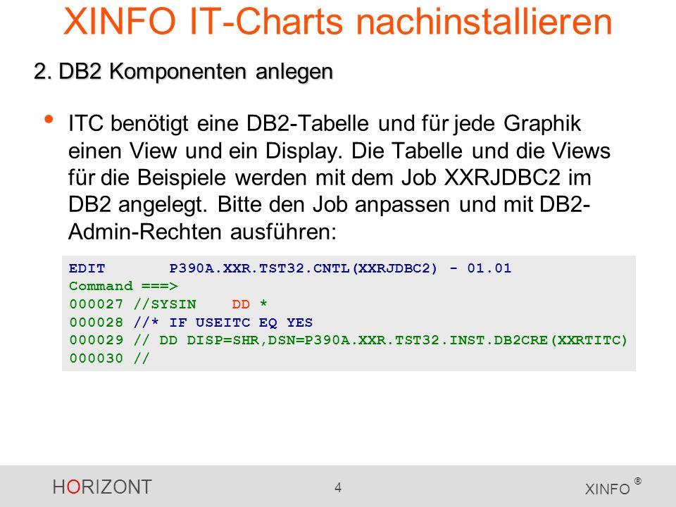 HORIZONT 4 XINFO ® XINFO IT-Charts nachinstallieren ITC benötigt eine DB2-Tabelle und für jede Graphik einen View und ein Display.