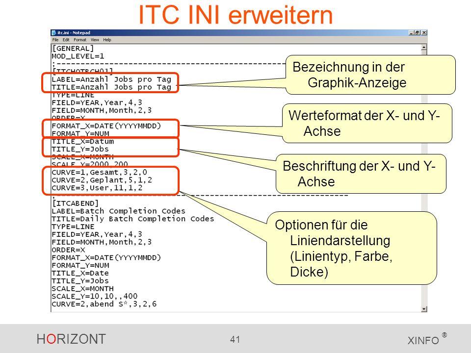 HORIZONT 41 XINFO ® ITC INI erweitern Bezeichnung in der Graphik-Anzeige Werteformat der X- und Y- Achse Beschriftung der X- und Y- Achse Optionen für die Liniendarstellung (Linientyp, Farbe, Dicke)