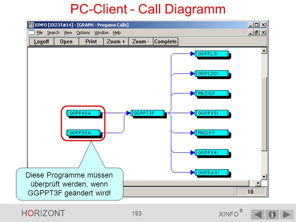 HORIZONT 192 XINFO ® PC-Client - Call Diagramm GGPPT3F Welche Programme rufen das Unterprogramm GGPPT3F auf?