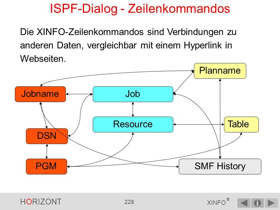 HORIZONT 227 XINFO ® ISPF-Dialog - Noch Fragen zu Displays.