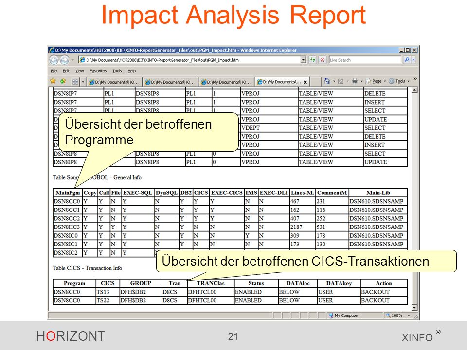 HORIZONT 21 XINFO ® Impact Analysis Report Übersicht der betroffenen Programme Übersicht der betroffenen CICS-Transaktionen