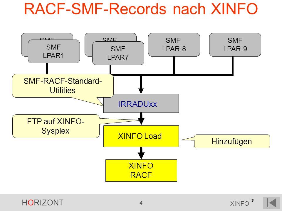 HORIZONT 4 XINFO ® RACF-SMF-Records nach XINFO FTP auf XINFO- Sysplex SMF LPAR2 SMF PLEX 2 SMF LPAR 8 SMF LPAR 9 XINFO Load IRRADUxx XINFO RACF SMF-RACF-Standard- Utilities Hinzufügen SMF LPAR1 SMF LPAR7