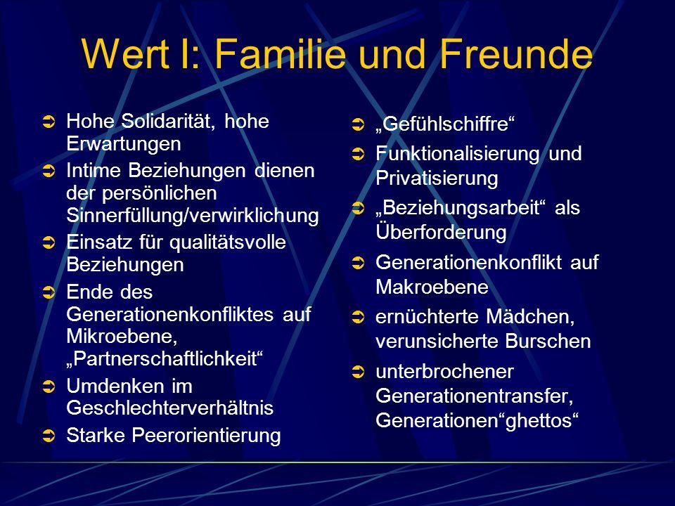Wert I: Familie und Freunde Hohe Solidarität, hohe Erwartungen Intime Beziehungen dienen der persönlichen Sinnerfüllung/verwirklichung Einsatz für qua